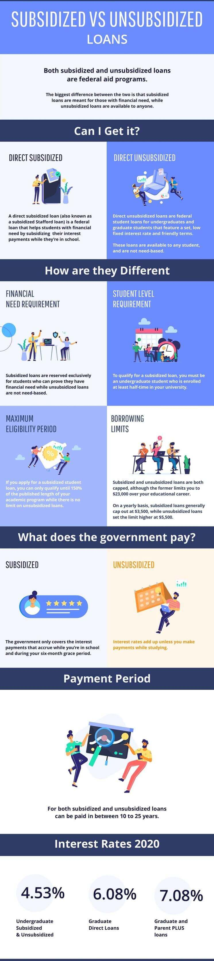 Difference Between Subsidized and Unsubsidized