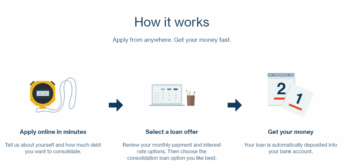 LendingClub Debt Consolidation How it works