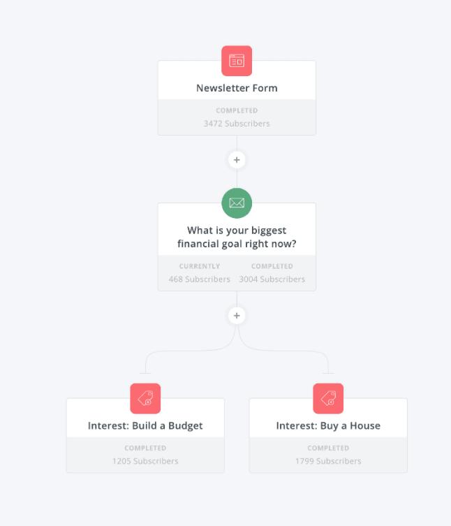 ConvertKit Forms