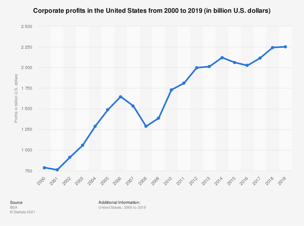 Corporate profits in the United States
