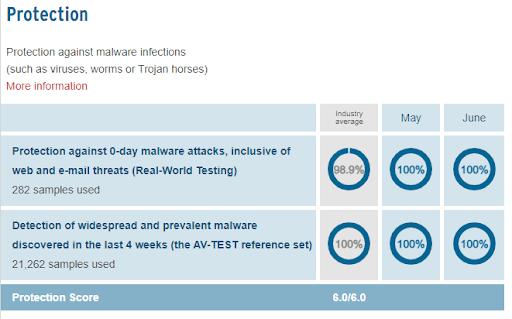 Kaspersky's Protection stats.