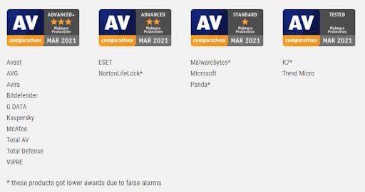 AV Ranking
