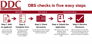 DBS checks in five easy steps