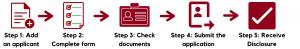 DBS Checks Process