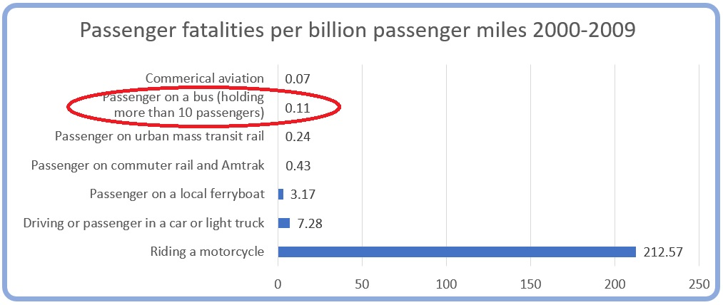 Chart of fatalities by mode of transport