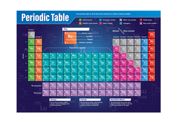 Poster: Periodic Table