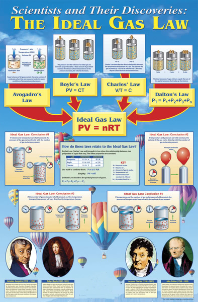 Poster: Gas Laws