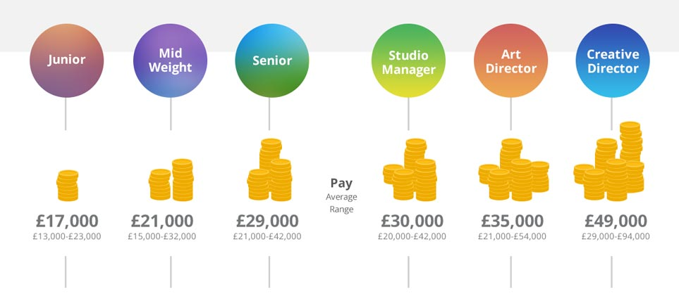 Graphic Design Salary In London: Graphic Design: Salary and Progression Infographic - Fifteenrh:fifteendesign.co.uk,Design
