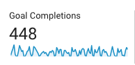 goal completions overview showing website conversions in google analytics