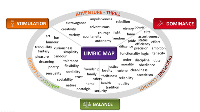 The Limbic Map