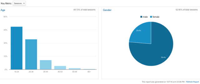 Age and Gender Demographic Segmentation in Google Analytics