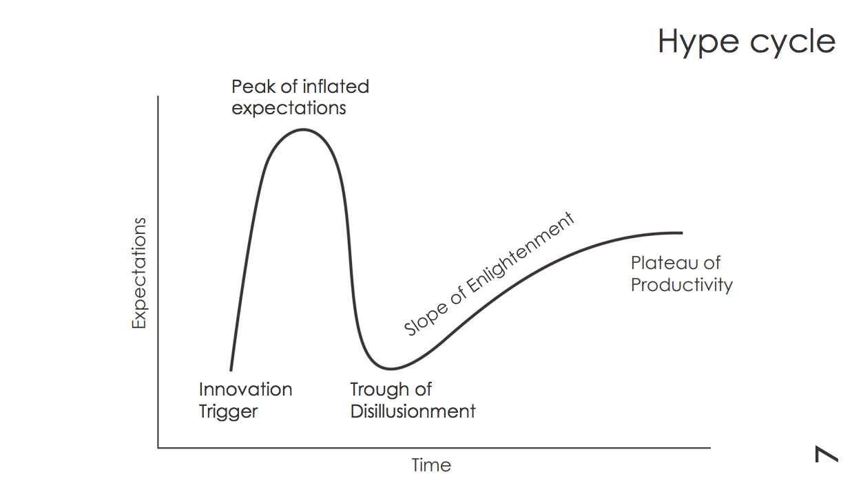 Hype Cycle Search Leeds