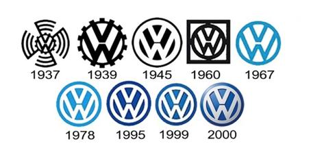 Timeline of VW logos
