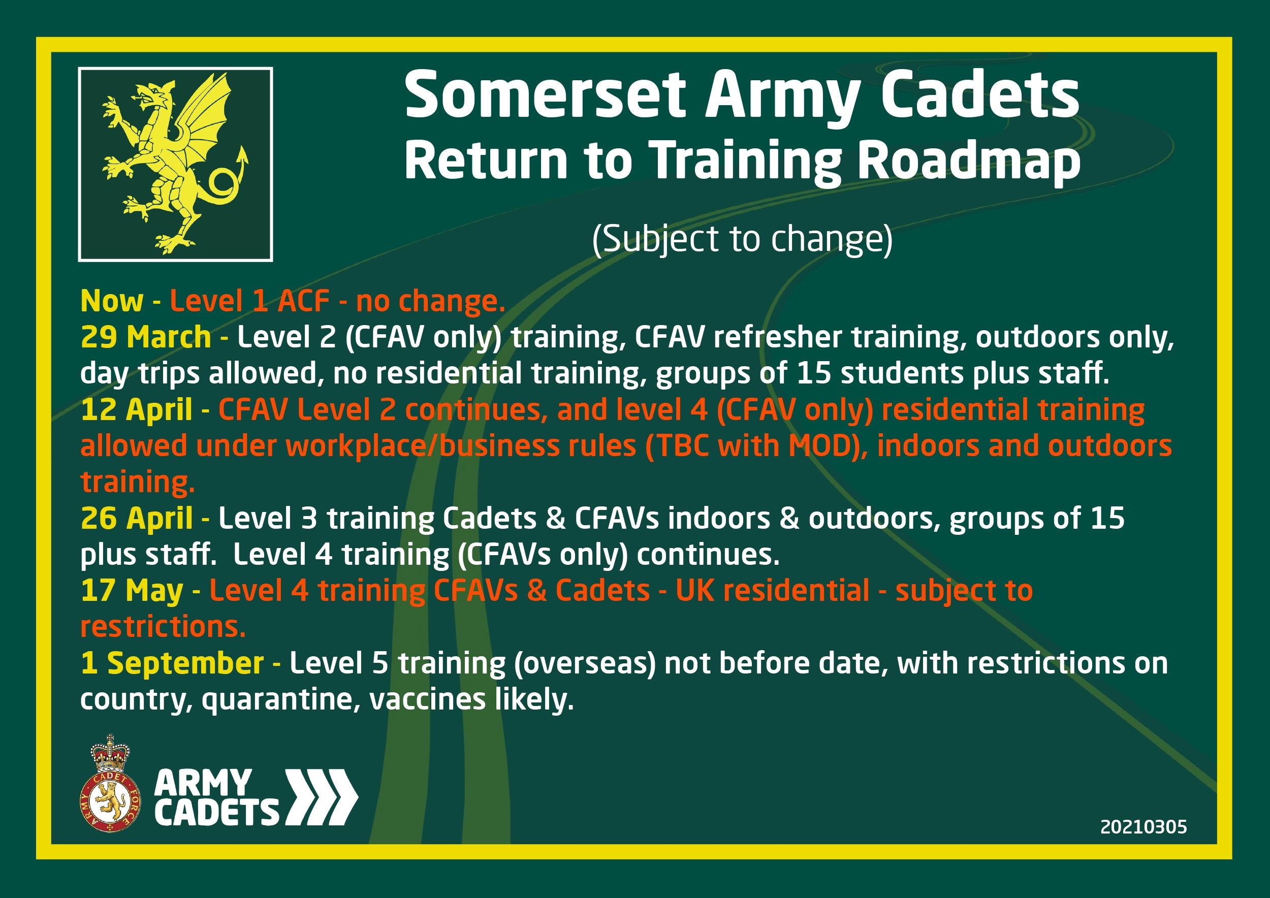 Return to Training Roadmap