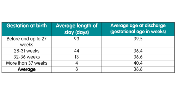 Statistics And Facts Average Length Of Stay By Gestation Updated Ratio