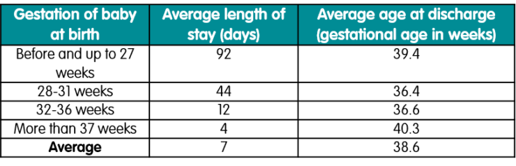 Length of stay by gestational age