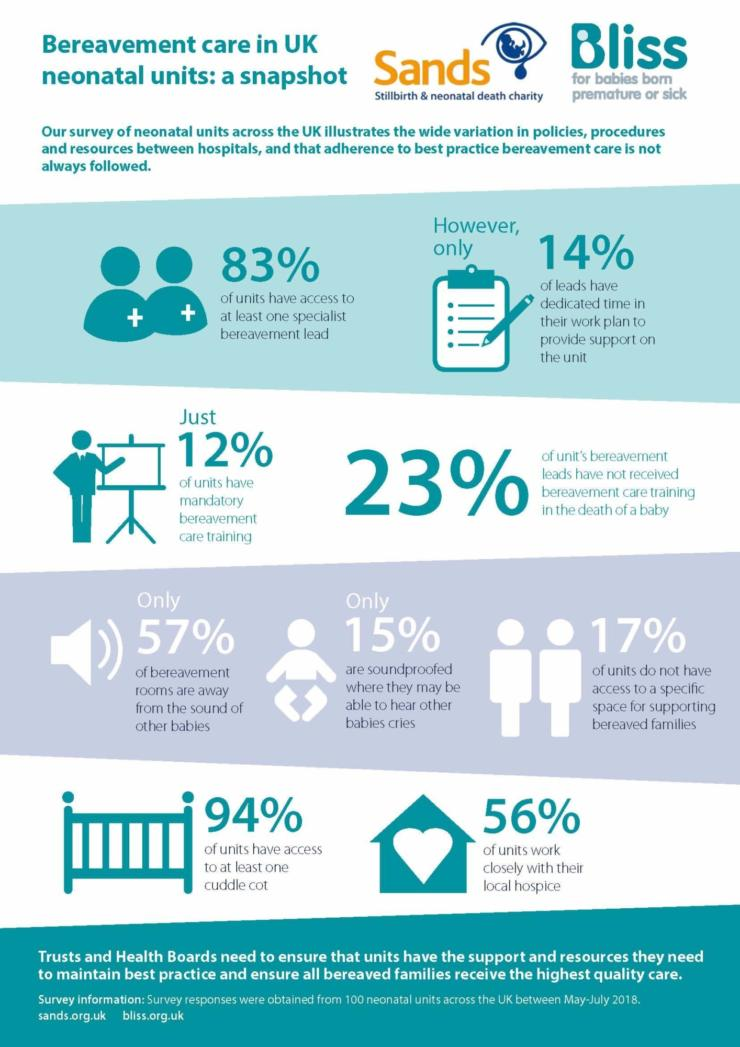 Neonatal Bereavement Care Audit Infographic
