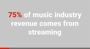 75% of music industry revenue comes from streaming - Source: RIAA