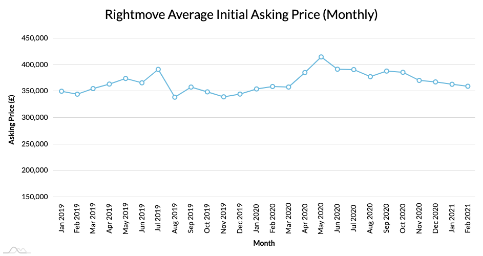 rightmove_average_initial_asking_price_2