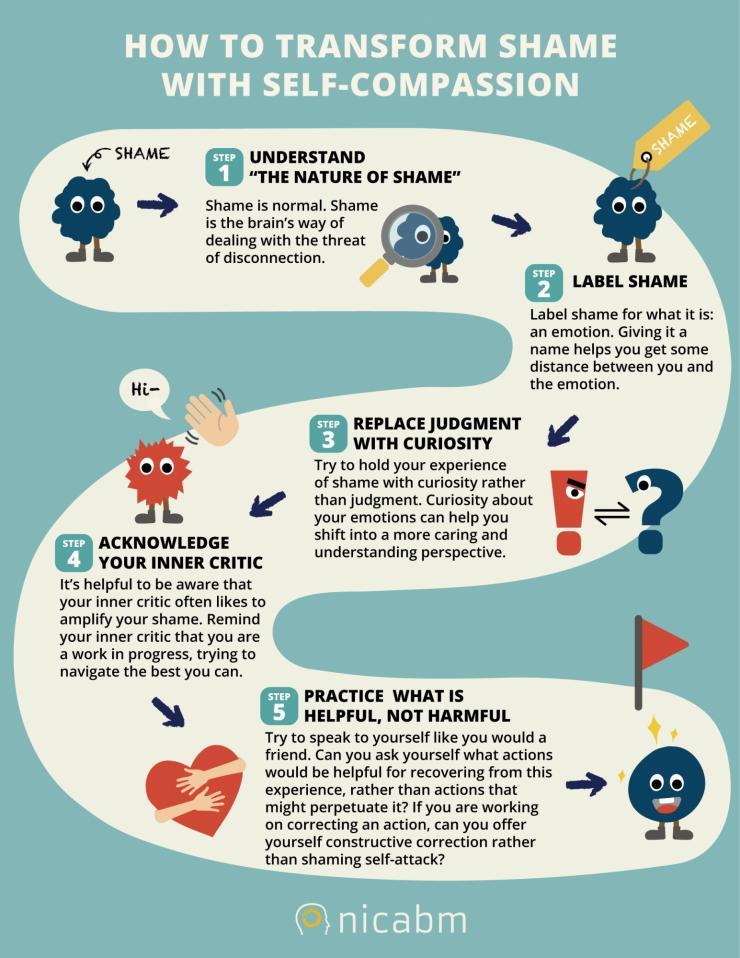 NICABM Info G How to transform shame
