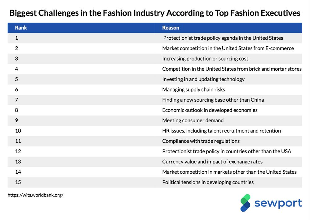 Which Countries Have the Best Clothing Manufacturers (2019