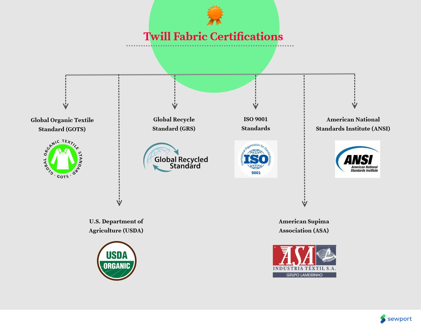 twill fabric certifications