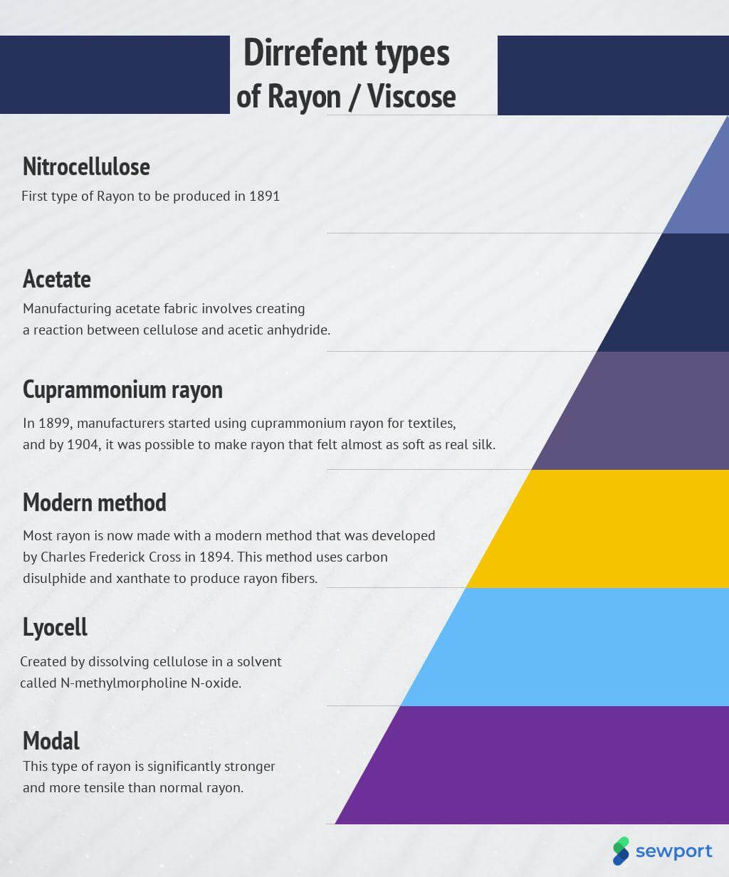 What Different Types of Rayon Are There