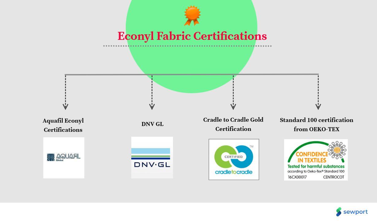 econyl fabric certifications
