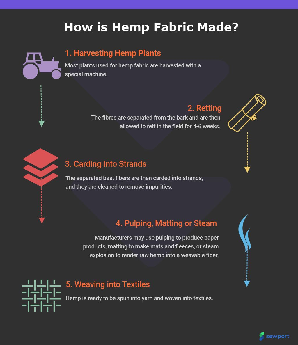 What Is Hemp Fabric Properties How Its Made And Where Sewport