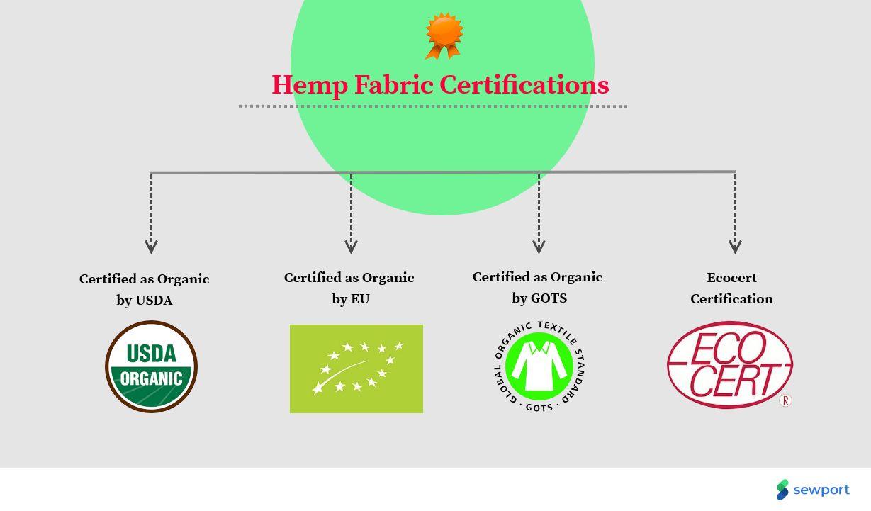 hemp fabric certifications