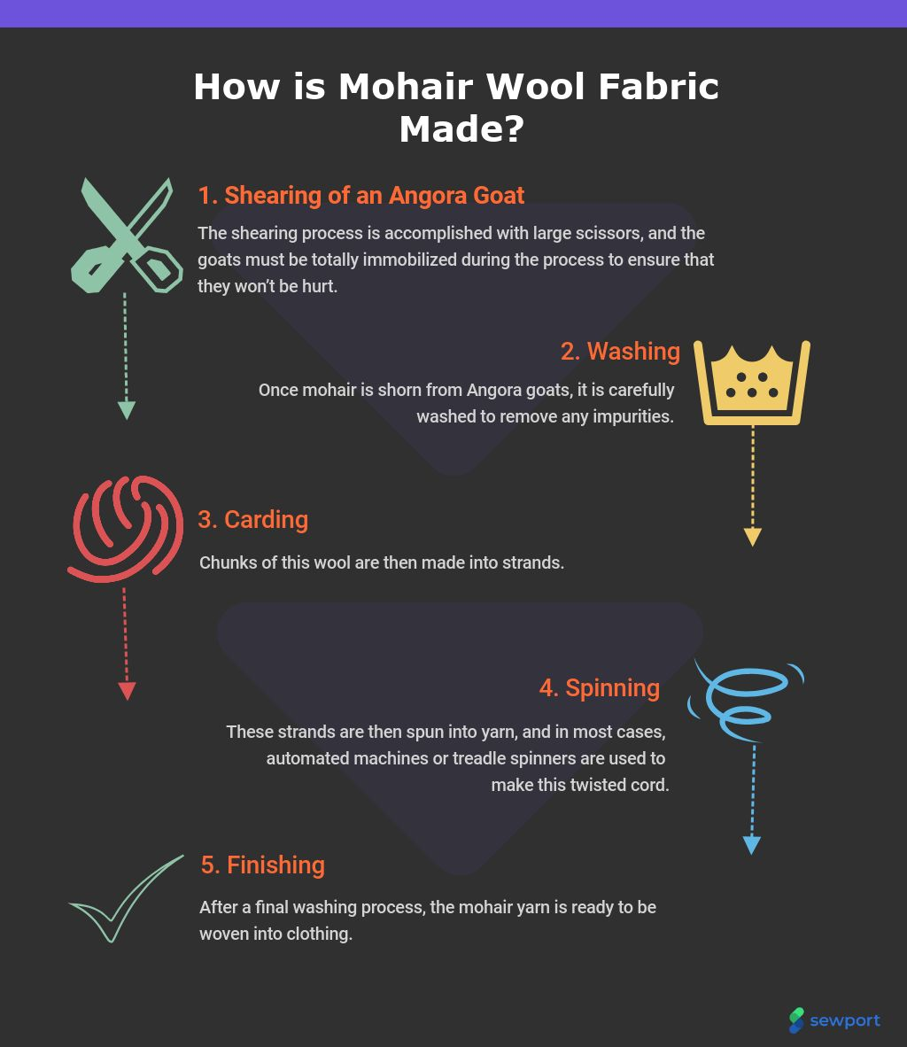 how is mohair wool fabric made