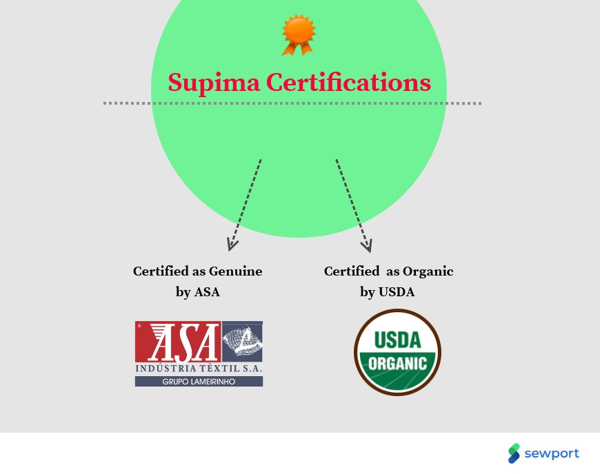 What is Supima Cotton: Properties, How its Made and Where