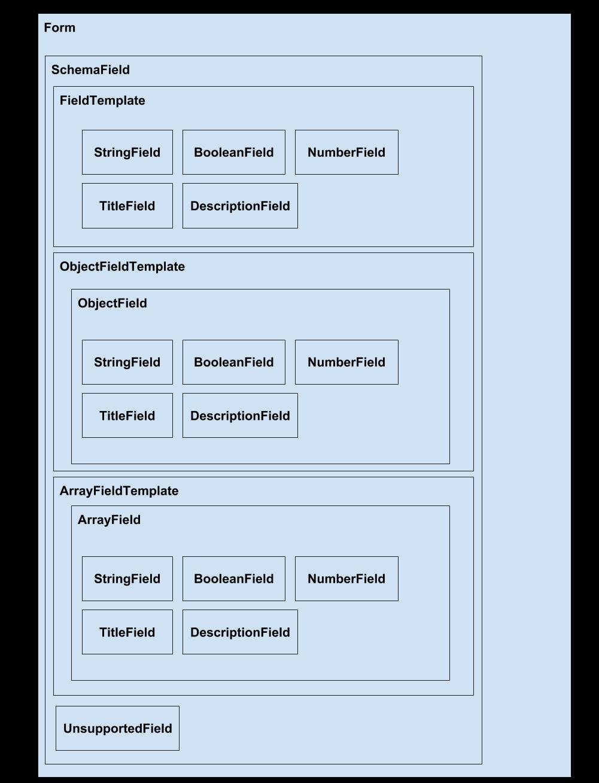 REACT JSON SCHEMA FORM EXAMPLE - Practical Redux, Part 5