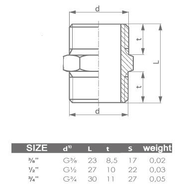 1/2 Inch Male Thread Pipe Nipple Connection Fittings Connector