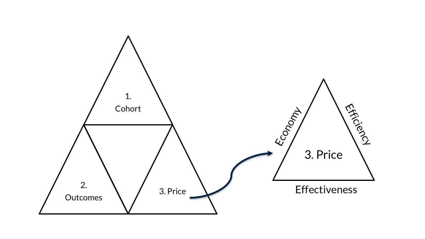 Appendix A3 the contract triangle with a focus on price