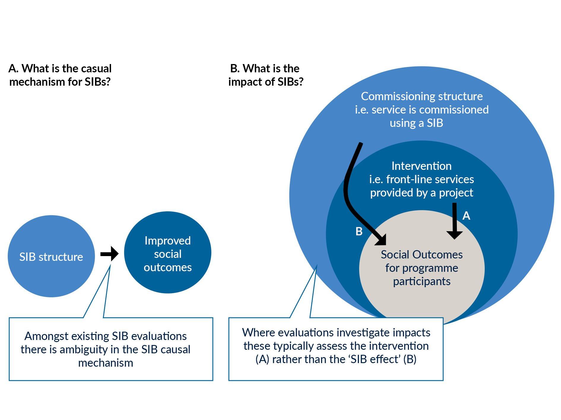 Assissing the evidence on UK impact bonds.jpg