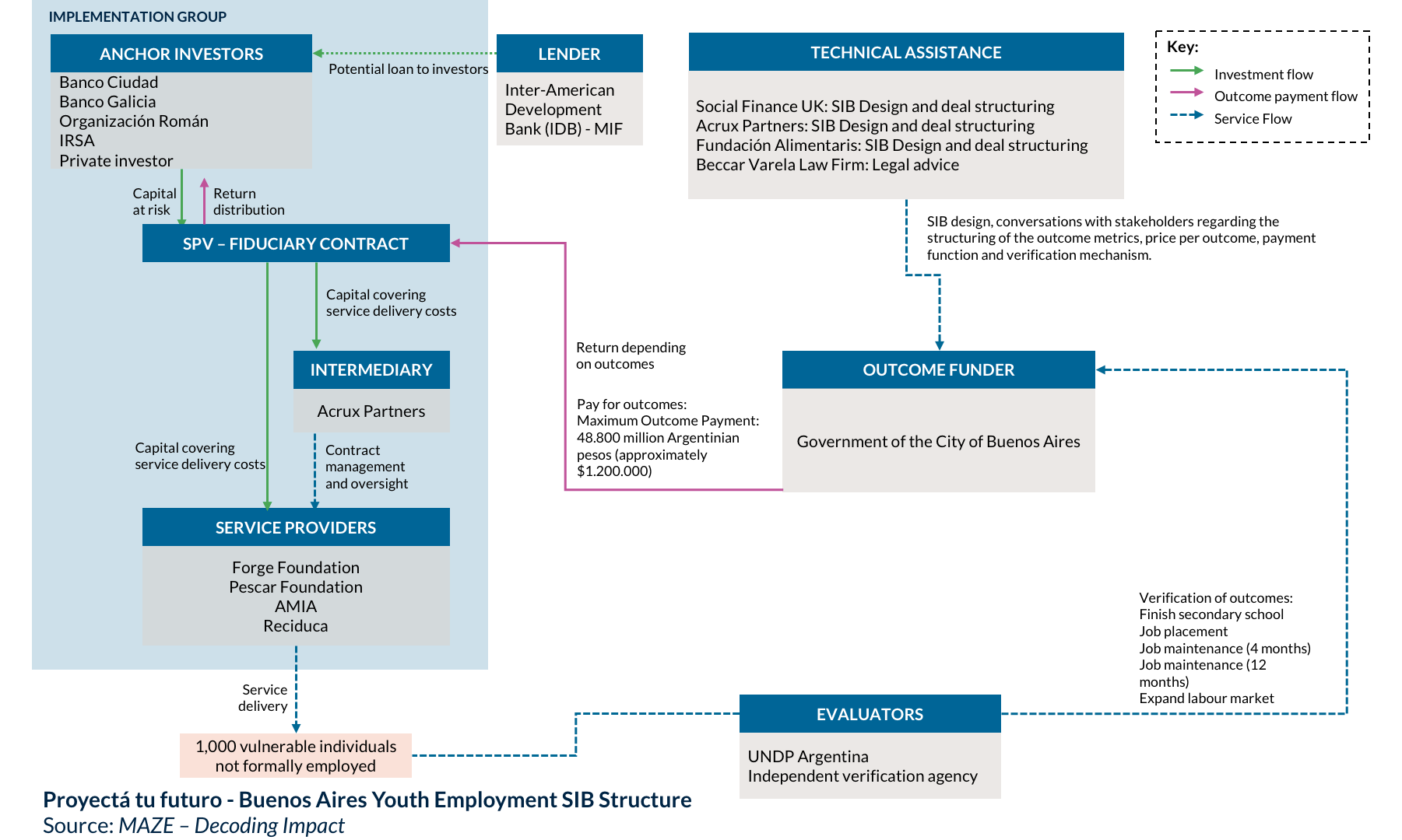 Buenos Aires Youth Employment SIB Structure.png