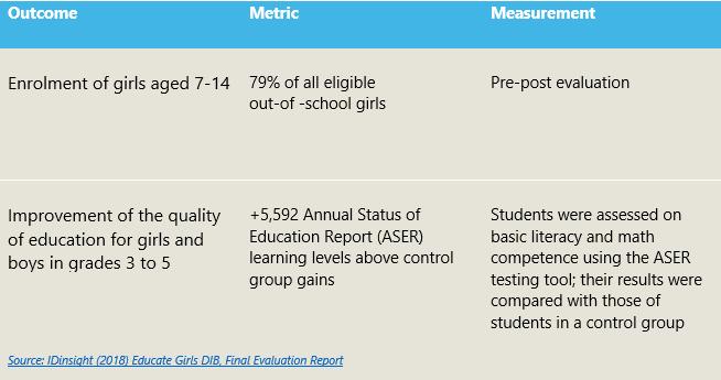 EG Outcomes Metrics
