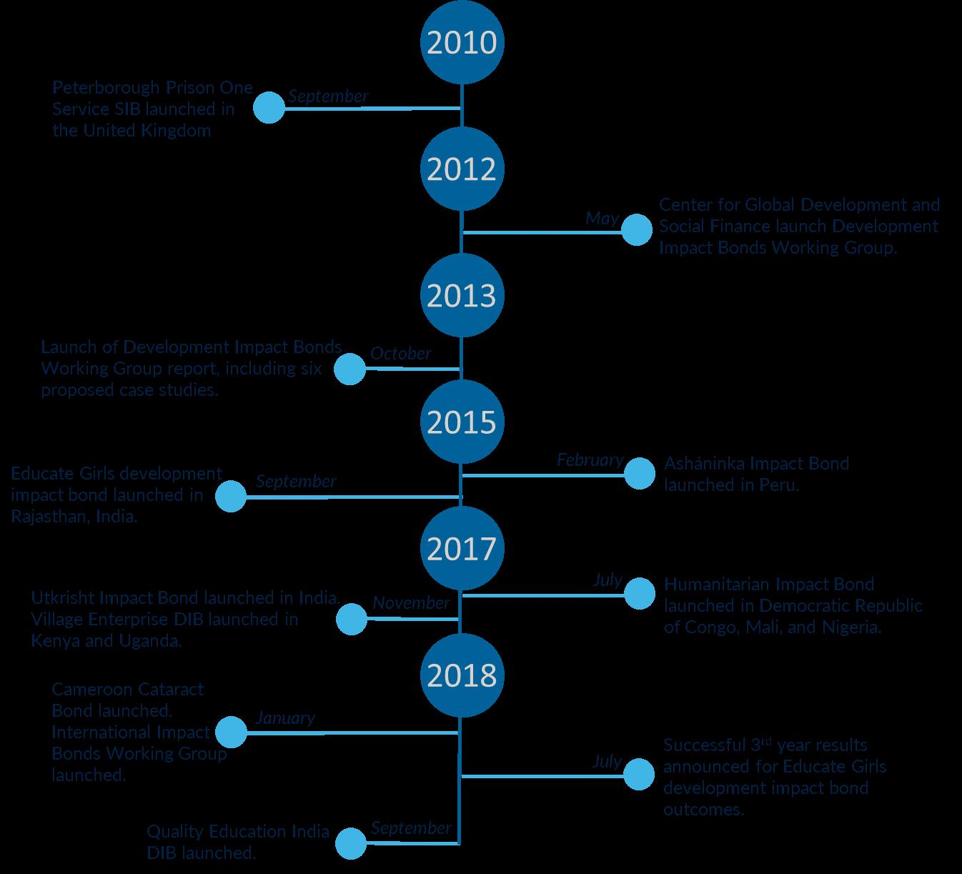 DIB Timeline