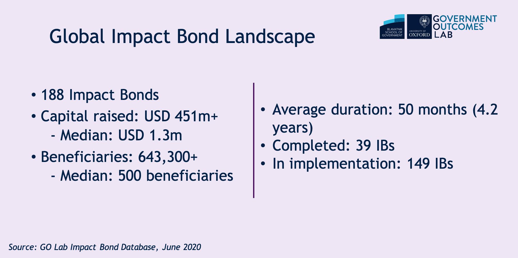 Gloabl impact bond landscae June 2020.png