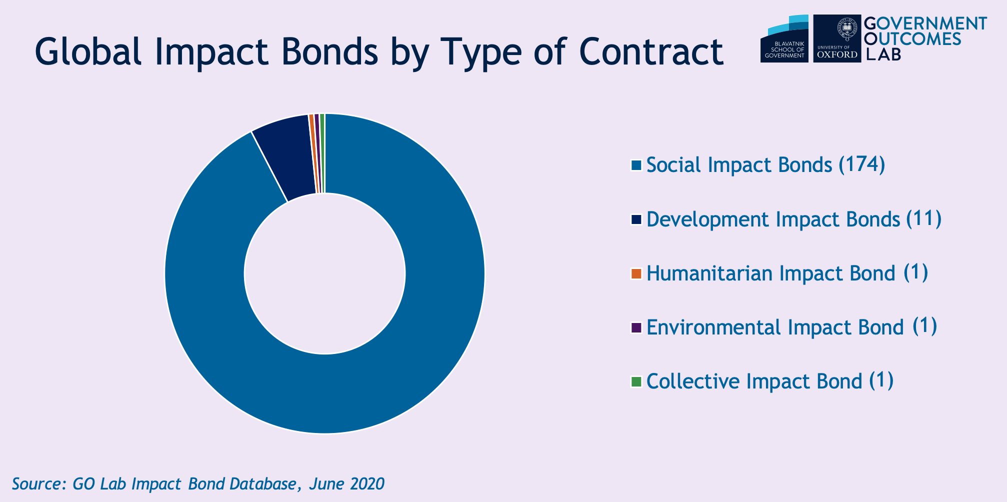 Global impact bonds by contract June 2020.png