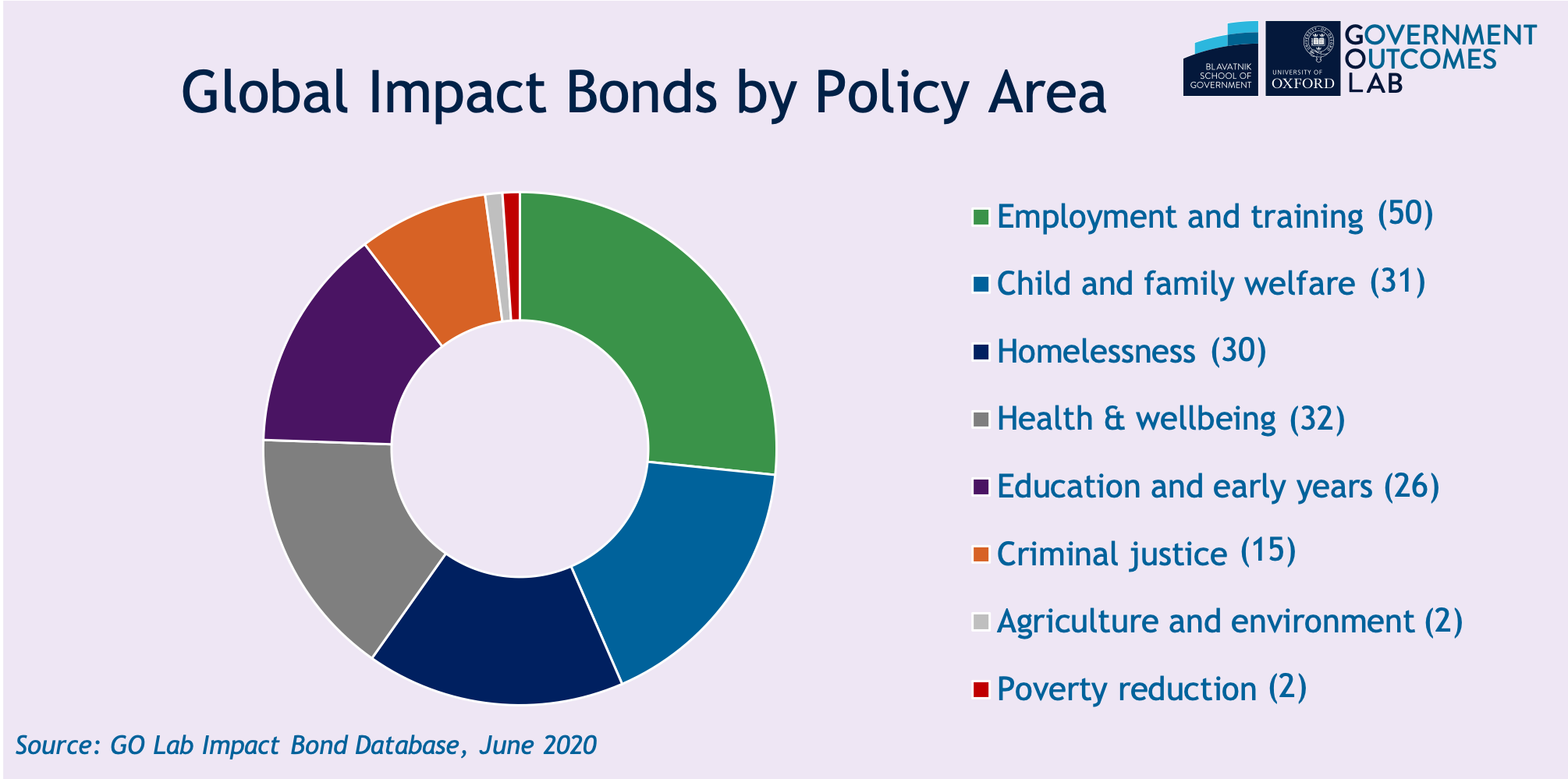 Global impact bonds by policy areas June 2020.png
