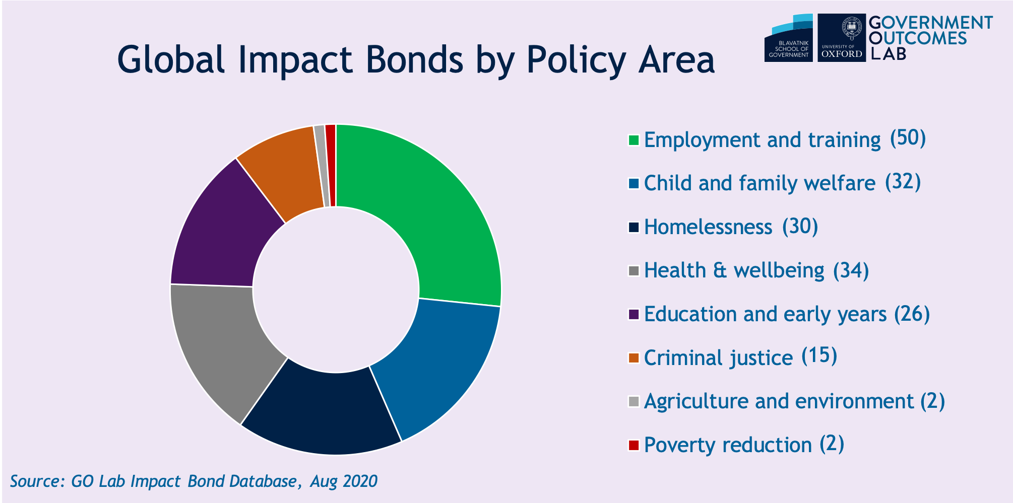 Global impact bonds by policya area.png