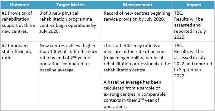 ICRC DIB - Outcomes Table