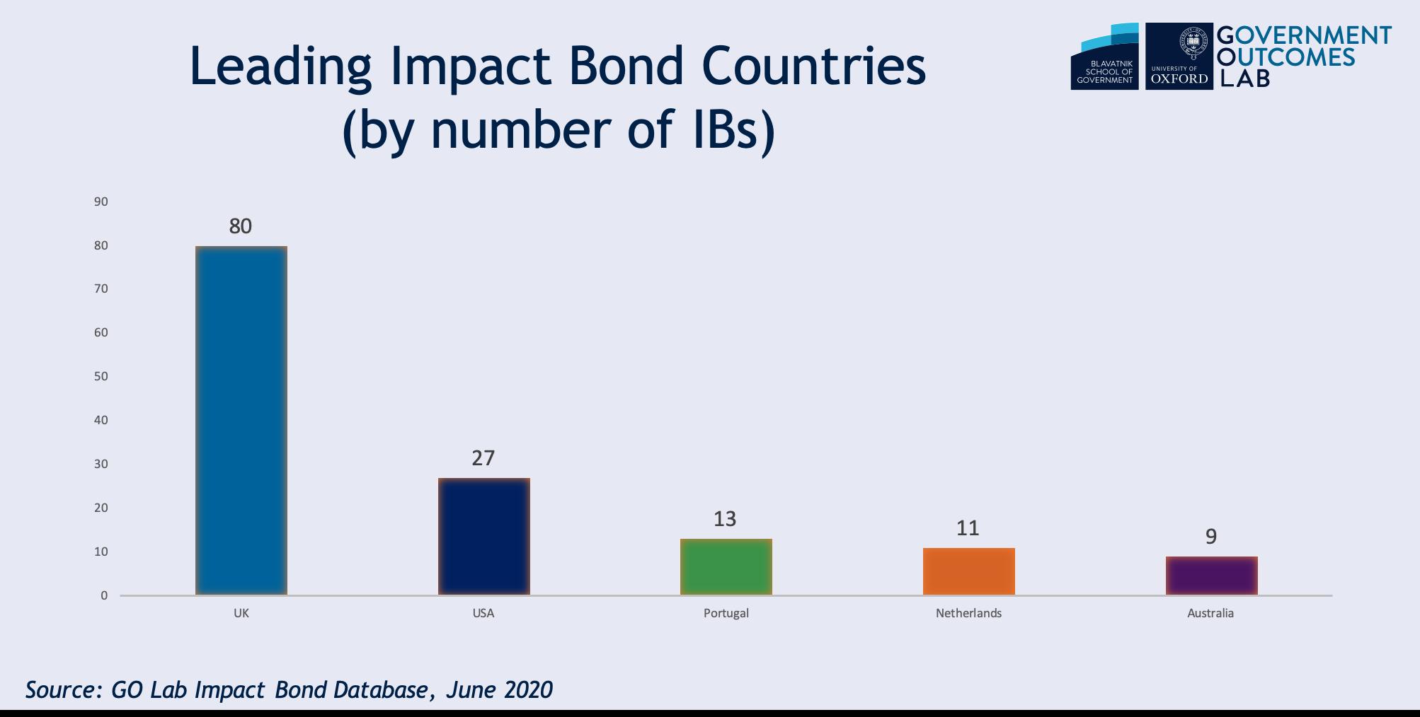 Leading impact bonds June 2020.png