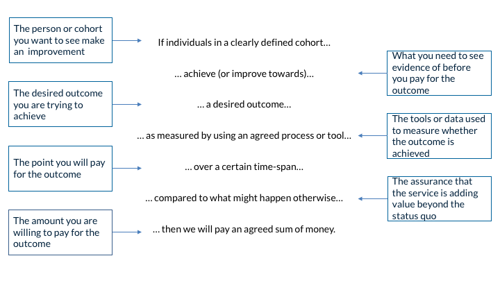 Figure 1.3 Writing the rules for pricing outcomes