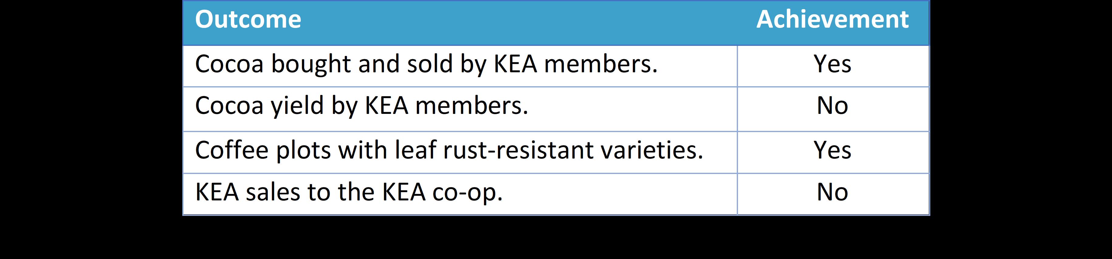 Outcome summary for the Asháninka Impact Bond