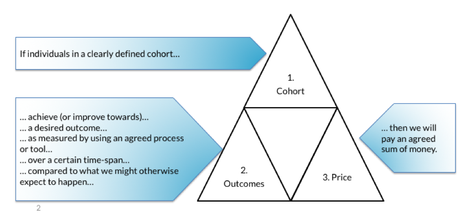 Pricing outcomes triangle
