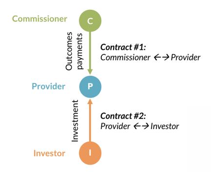 procurement 1