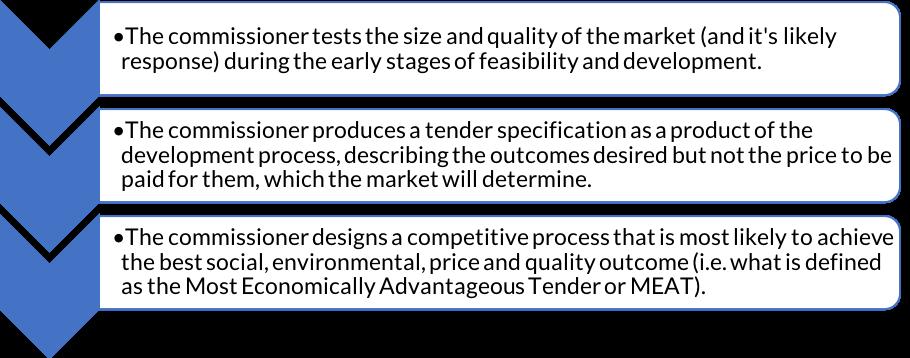 Procurement open competitive process